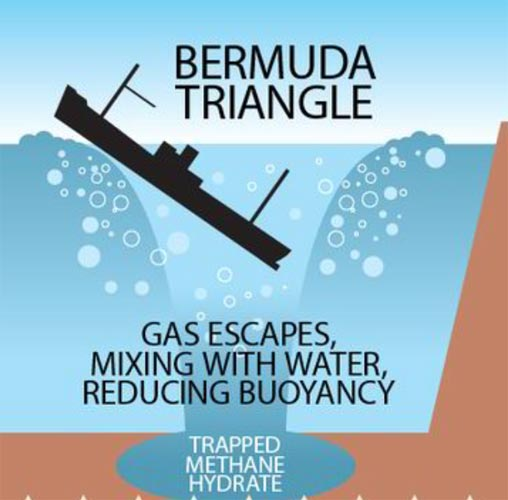 The Mystery Behind The Disappearances In The Bermuda
