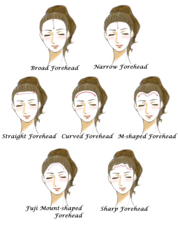 What Does Your Forehead Size Say About Your Personality?
